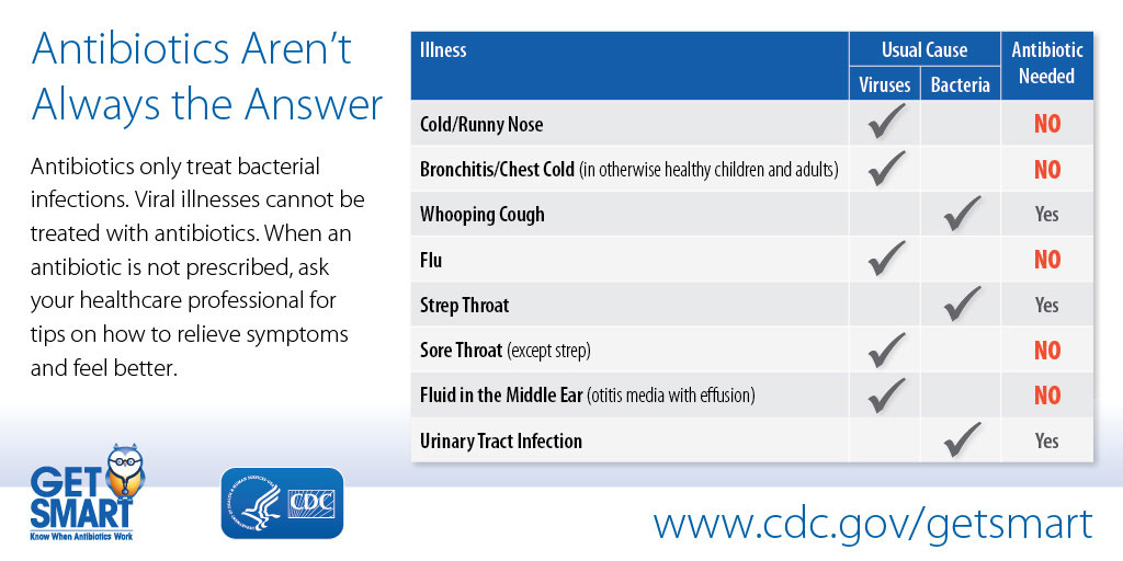 Common Cold | Community | Antibiotic Use | CDC