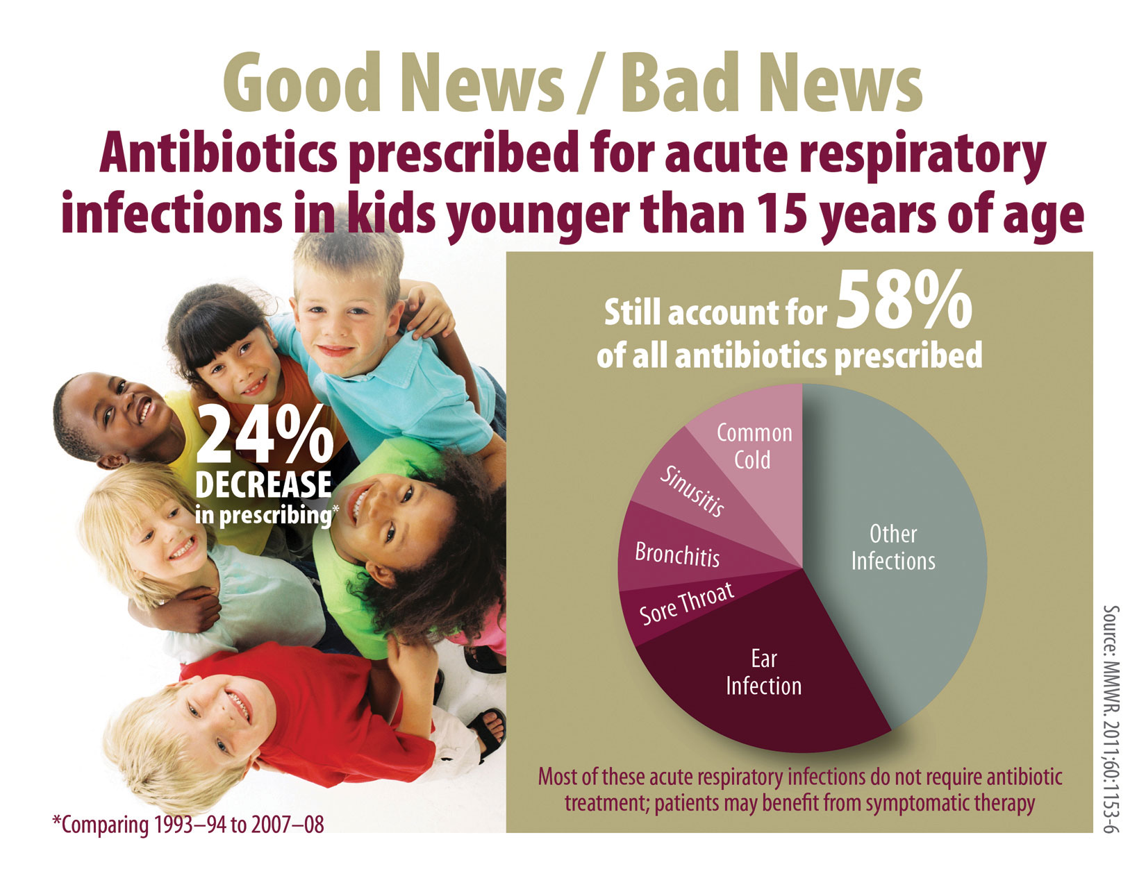 Print only: Infographic (8 ½ by 11)(https://www.cdc.gov/antibiotic-use/ community/images/materials/kids-rx.jpg)