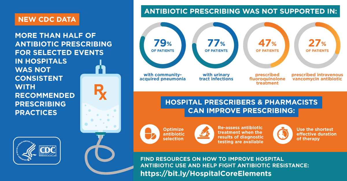 Over half of antibiotic prescribing for selected events in hospitals was not consistent w/recommended prescribing practices