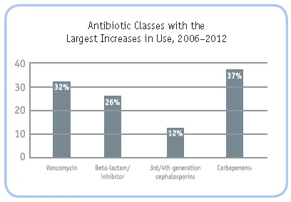 Graph: Antibiotic Classes with the Largest Increases in Use, 2006–2012. Vancomycin: 32%; Beta-lactam/ inhibitor: 26%; 3rd/4th generation cephalosporins: 12%; and Carbapenems: 37%.
