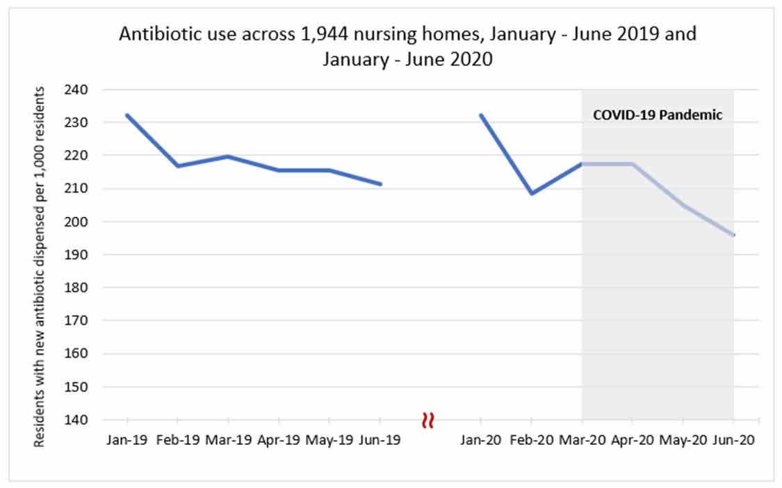 chart image: antibiotic use across 1944 nursing homes, January-June 2019 and January - June 2020