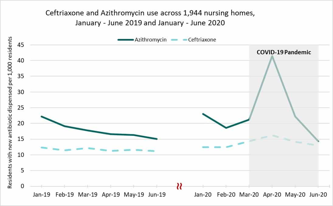 chart image: Azithromycin and Ceftriaxone use across 1944 nursing homes January-June 2019 and January - June 2020
