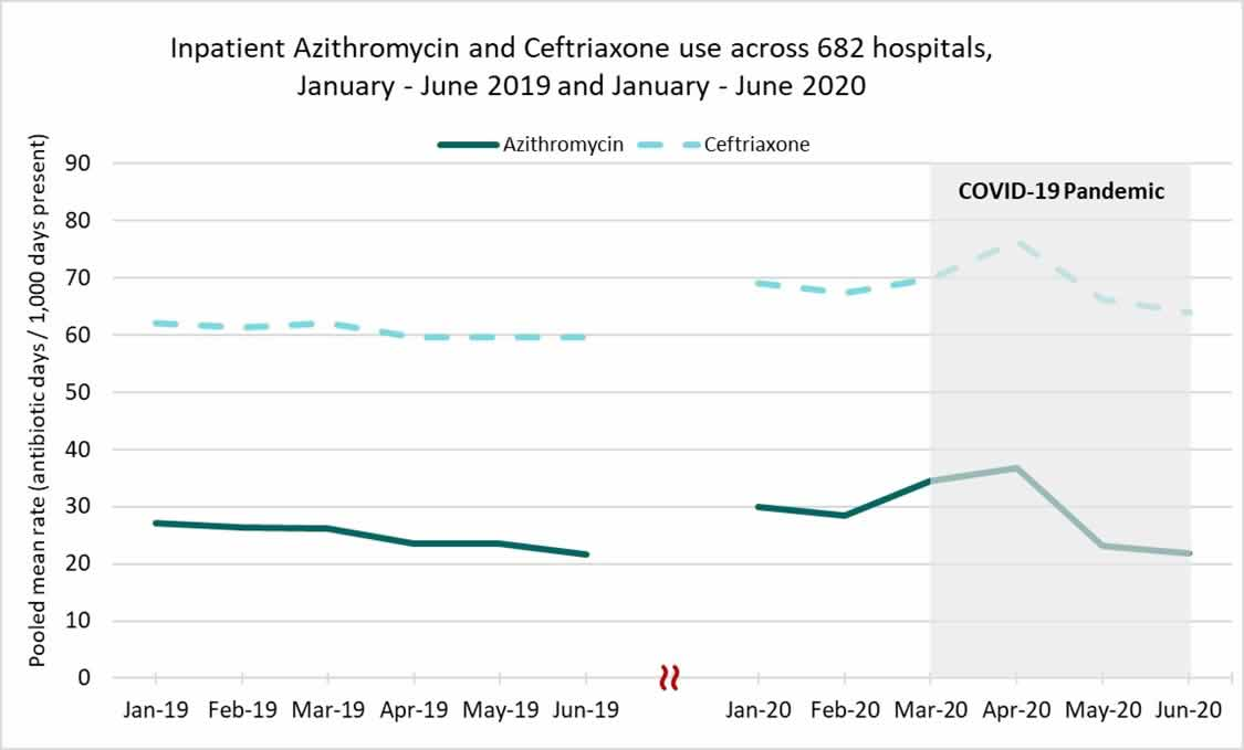 chart image: inpatient Azithromycin and Ceftriaxone use across 682 hospitals, January-June 2019 and January - June 2020