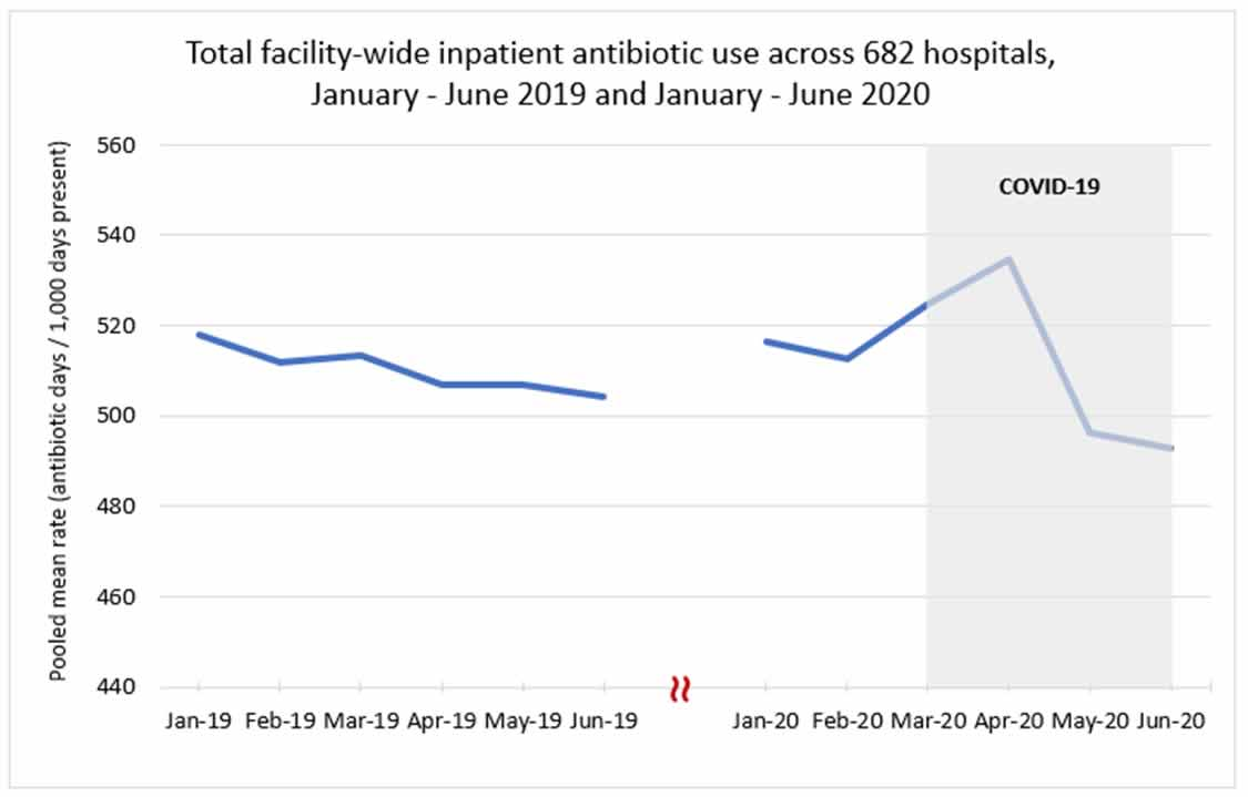 chart image: total facility-wide inpatient antibiotic use across 682 hospitals, January-June 2019 and January - June 2020