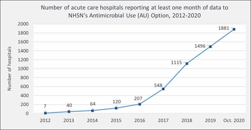 image of chart showing Percentage of acute care hospitals reporting at least one month of data to NHSN's Antimicrobial Use Option as of October 2020