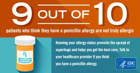 Patients: Do you have a penicillin allergy?