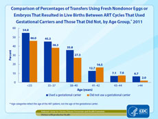 Figure 34: Comparison of Percentages of Transfers Using Fresh Nondonor Eggs or Embryos That Resulted in Live Births Between ART Cycles That Used Gestational Carriers and Those That Did Not, by Age Group, 2011.