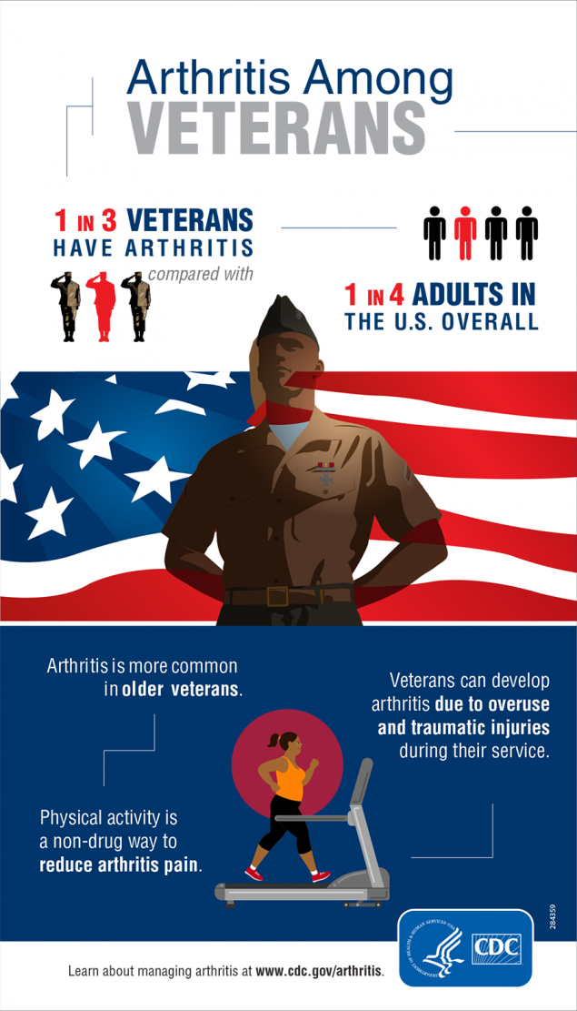 Arthritis in veterans infographic
