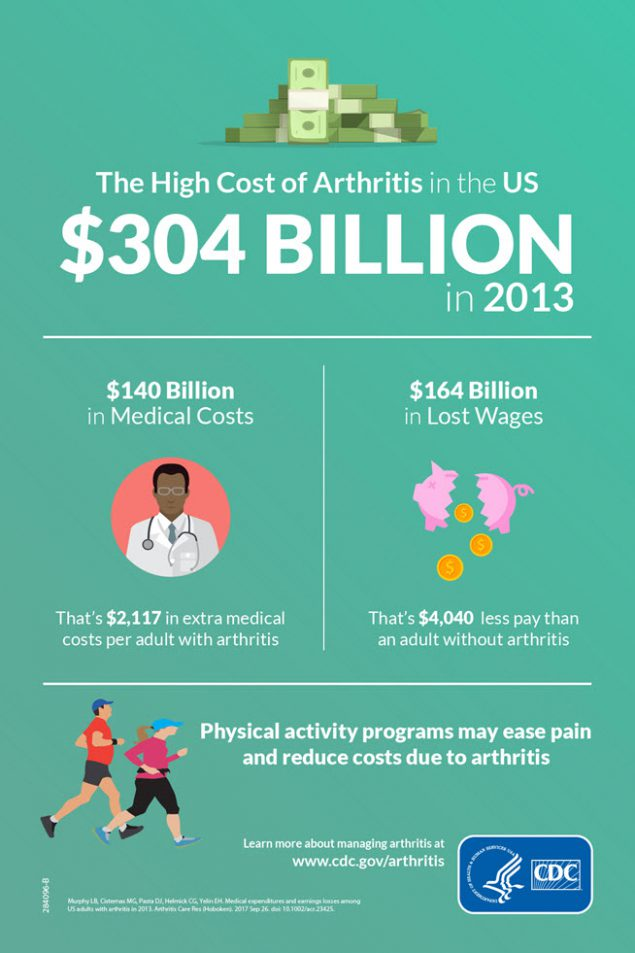 The High Cost of Arthritis in the US - $304 Billion in 2013. $140 billion in medical costs. That's $2,117 in extra medical costs per adult with arthritis. $164 billion in lost wages. That's $4,040 less pay than an adult without arthritis. Physical activity programs may ease pain and reduce costs due to arthritis.
