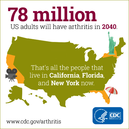 78 million US adults will have arthritis in 2040
