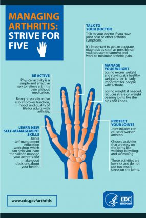Managing Arthritis: Strive for Five. Illustration of a hand with five fingers. Be active. Learn new self-management skills. Talk to your doctor. Manage your weight. Protect your joints.