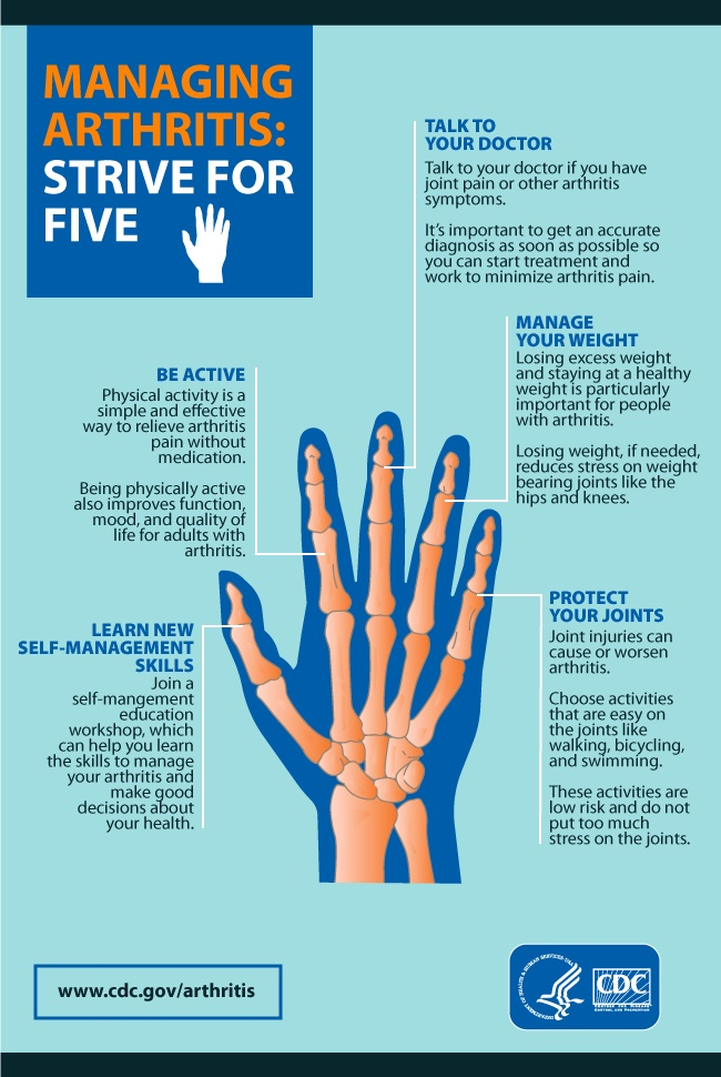 Managing Arthritis: Strive for five. 1) Learn new self-management skills; 2) Be active; 3) Talk to your Doctor; 4) Manage your weight; 5) Protect you joints
