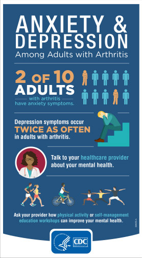 Infographic: Anxiety and depression among adults with arthritis. 2 of 10 adults with arthritis have anxiety symptoms. Depression symptoms occur twice as often in adults with arthritis. Talk to your health care provider about your mental health. Ask your provider how physical activity or self-management education workshops can improve your mental health.