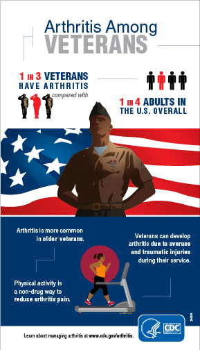 Veterans day infographic: Arthritis is more common in older veterans