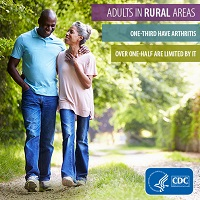 One-third of adults in rural areas have arthritis. Over one-half are limited by it.