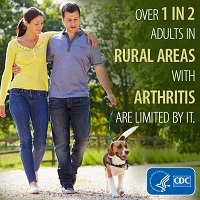 Over 1 in 2 adults in rural areas with arthritis are limited by it.