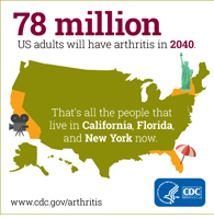 78 Million US Adults Will Have Arthritis in 2040. That's all the people that live in California, Florida, and New York now.