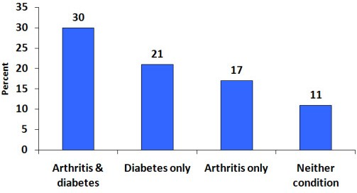 Bar chart showing physical inactivity is most common among adults who have both diabetes and arthritis. A more detailed description is found in the paragraph above this figure.