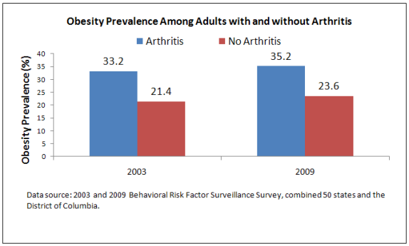 A bar graph illustrating Obesity Prevalence Among Adults with and without Arthritis for 2003 and 2009. In 2003, 33.2 % of people with arthritis were obese and 21.4 % of people who were obese did not have arthritis. In 2009,35.2 of people with arthritis were obese and 23.6 % of people who were obese did not have arthritis.