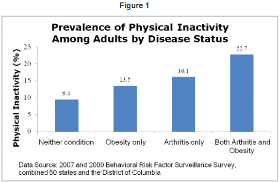 This bar graph shows the prevalence of physical inactivity was highest among those with both arthritis and obesity (22.7%) when compared with arthritis only (16.1%) obesity only (13.5%) and neither condition (9.4%).