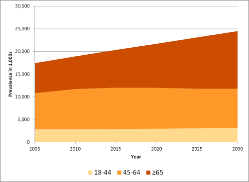 Projected prevalence (in thousands) of arthritis-attributable activity limitation in U.S. adults, 2005-2030, by age. 2005: 18-44 years=2813, 45-64 years=7983, >65 years=6618. 2010: 18-44 years=2821, 45-64 years=8874, >65 years=7214. 2015: 18-44 years=2868, 45-64 years=9132, >65 years=8331. 2020: 18-44 years=2941, 45-64 years=9026, >65 years=9726. 2025: 18-44 years=3027, 45-64 years=8744, >65 years=11327. 2030: 18-44 years=3118, 45-64 years=8660, >65 years=12710.