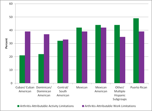 Chart: Arthritis-Attributable impacts vary across Hispanic subgroups. Approximate percentages of Arthritis-Attributable Activity Limitations (see full html link below this chart for exact numbers): Cuban/Cuban American=20; Dominican/Dominican American=22; Central/South American=32; Mexican=42; Mexican American=44; Other/Multiple Hispanic=44; Puerto Rican=47. Percentage of Arthritis-Attributable Work Limitations: Cuban/Cuban American=38; Dominican/Dominican American=37; Central/South American=32; Mexican=38; Mexican American=42; Other/Multiple Hispanic=35; Puerto Rican=38.