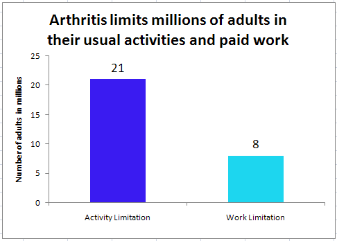 image on Arthritis-Attributable Activity Limitations Among Adults with Arthritis
