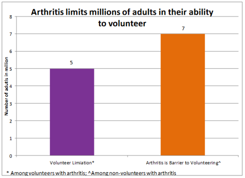 image on Arthritis Limits millions of people in their ability to volunteer