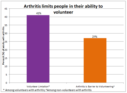 image on Arthritis Limits people in their ability to volunteer