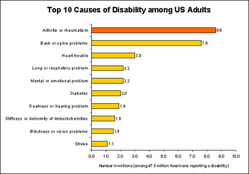 Image of Top 10 Causes of Disability among US Adults.