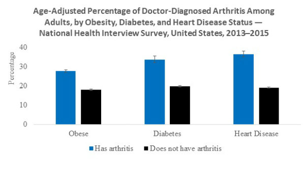 Figure 1 shows the age-adjusted estimates for obese, diabetes and heart disease among adults with arthritis. Age-adjusted prevalence estimates were standardized to the projected 2000 US standard population to allow for comparisons between different groups by accounting for variations in age-distribution. After age-adjustment, adults who were obese, had diabetes, or heart disease were approximately 1.5, 1.7, and 1.9 times more likely than those without the corresponding condition to have arthritis, respectively.