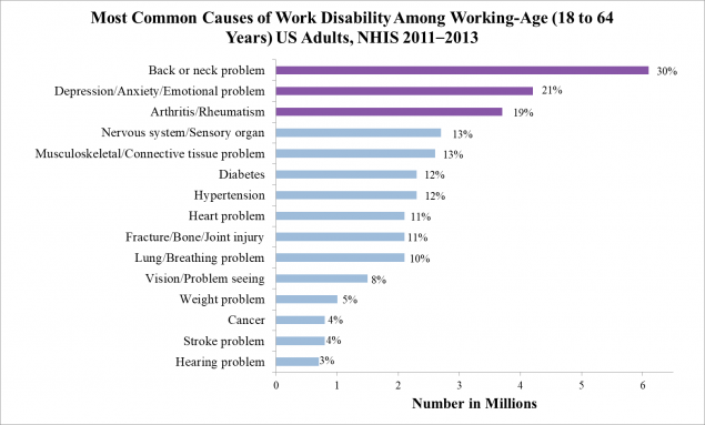 Most common causes of work disability among working- age (18-64 years) US adults, NHIS 2011-2013.  An estimated 10.4% (20.1 million) of working-age adults reported work disability. Back/ neck problems and arthritis/rheumatism were consistently among the top 3 conditions reported to cause work disability regardless of age group, sex, or underlying chronic condition.