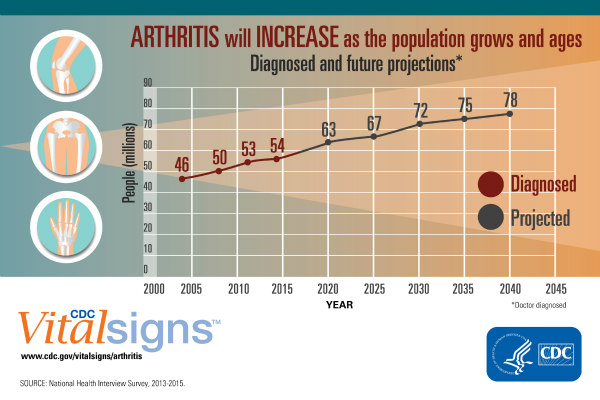 CDC Vitalsigns chart shows the following information: By the year 2040, an estimated 78.4 million (25.9% of the projected total adult population) adults aged 18 years and older will have doctor-diagnosed arthritis,2 compared with the 54.4 million adults in 2013-2015. Two-thirds of those with arthritis will be women. Also by 2040, an estimated 34.6 million adults (43.2% of adults with arthritis or 11.4% of all US adults) will report arthritis-attributable activity limitations. See www.cdc.gov/vitalsigns/arthritis