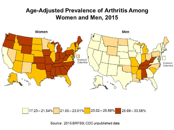 Two maps of the United States, comparing the prevalence of arthritis among adult women and men by state. Women have a higher age-adjusted prevalence of arthritis than men in every state. For the most part, women were in the middle and high prevalence groups, while men are in the lowest prevalence group. In the majority of jurisdictions (31 states), at least 1 in 4 women reported arthritis. The first map shows the prevalence of arthritis among adult women by state: Alabama (AL) 33.3 percent; Alaska (AK) 24.7 percent; Arizona (AZ) 25.0 percent; Arkansas (AR) 29.7 percent; California (CA) 20.6 percent; Colorado (CO) 23.7 percent; Connecticut (CT) 24.2 percent; Delaware (DE) 27.1 percent; District of Columbia (DC) 23.0 percent; Florida (FL) 24.8 percent; Georgia (GA) 27.0 percent; Hawaii (HI) 17.7 percent; Idaho (ID) 25.7 percent; Illinois (IL) 25.0 percent; Indiana (IN) 27.5 percent; Iowa (IA) 25.7  percent; Kansas (KS) 25.3 percent; Kentucky (KY) 32.2 percent; Louisiana (LA) 29.4 percent; Maine (ME) 29.8 percent; Maryland (MD) 24.6 percent; Massachusetts (MA) 25.4 percent; Michigan (MI) 30.6 percent; Minnesota (MN) 22.2 percent; Mississippi (MS) 29.1 percent; Missouri (MO) 30.1 percent; Montana (MT) 25.5 percent; Nebraska (NE) 24.2 percent; Nevada (NV) 22.4 percent; New Hampshire (NH) 24.5 percent; New Jersey (NJ) 23.1 percent; New Mexico (NM) 23.0 percent; New York (NY) 24.4 percent; North Carolina (NC) 26.8 percent; North Dakota (ND) 24.3 percent; Ohio (OH) 28.2 percent; Oklahoma (OK) 29.6 percent; Oregon (OR) 27.6 percent; Pennsylvania (PA) 28.7 percent; Rhode Island (RI) 26.9 percent; South Carolina (SC) 28.5 percent; South Dakota (SD) 24.6 percent; Tennessee (TN) 32.3 percent; Texas (TX) 23.1 percent; Utah (UT) 23.4 percent; Vermont (VT) 25.6 percent; Virginia (VA) 24.2 percent; Washington (WA) 25.8 percent; West Virginia (WV) 34.2 percent; Wisconsin (WI) 25.4 percent; Wyoming (WY) 26.8 percent.  The second map shows the prevalence of arthritis among adult men by state: Alabama (AL) 27.2 percent; Alaska (AK) 18.3 percent; Arizona (AZ) 18.4 percent; Arkansas (AR) 24.2 percent; California (CA) 15.7 percent; Colorado (CO) 19.8 percent; Connecticut (CT) 18.7 percent; Delaware (DE) 21.8 percent; District of Columbia (DC) 16.2 percent; Florida (FL) 18.0 percent; Georgia (GA) 19.8 percent; Hawaii (HI) 16.8 percent; Idaho (ID) 20.7 percent; Illinois (IL) 17.7 percent; Indiana (IN) 23.1 percent; Iowa (IA) 20.6 percent; Kansas (KS) 20.0 percent; Kentucky (KY) 26.2 percent; Louisiana (LA) 22.7 percent; Maine (ME) 22.7 percent; Maryland (MD) 18.0 percent; Massachusetts (MA) 18.3 percent; Michigan (MI) 23.0 percent; Minnesota (MN) 17.1 percent; Mississippi (MS) 23.8 percent; Missouri (MO) 23.4 percent; Montana (MT) 22.3 percent; Nebraska (NE) 18.7 percent; Nevada (NV) 17.7 percent; New Hampshire (NH) 21.3 percent; New Jersey (NJ) 17.4 percent; New Mexico (NM) 21.4 percent; New York (NY) 18.1 percent; North Carolina (NC) 22.6 percent; North Dakota (ND) 19.0 percent; Ohio (OH) 22.2 percent; Oklahoma (OK) 21.7 percent; Oregon (OR) 21.1 percent; Pennsylvania (PA) 22.4 percent; Rhode Island (RI) 21.2 percent; South Carolina (SC) 23.7 percent; South Dakota (SD) 19.0 percent; Tennessee (TN) 26.3 percent; Texas (TX) 16.2 percent; Utah (UT) 18.1 percent; Vermont (VT) 21.1 percent; Virginia (VA) 18.6 percent; Washington (WA) 19.3 percent; West Virginia (WV) 32.8 percent; Wisconsin (WI) 18.7 percent; Wyoming (WY) 21.6 percent.