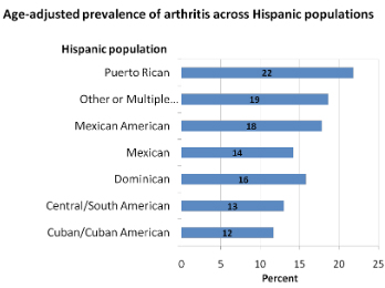 Bar graph showing the age adjusted prevalence of arthritis in Hispanic populations. Among Hispanics the prevalence of arthritis was 22 % for Puerto Ricans, 19% for other or multiple Hispanics, 18% for Mexican Americans, 14% for Mexicans, 16% for Dominicans, 13% for Central/South Americans, and 12% for Cuban/Cuban Americans.