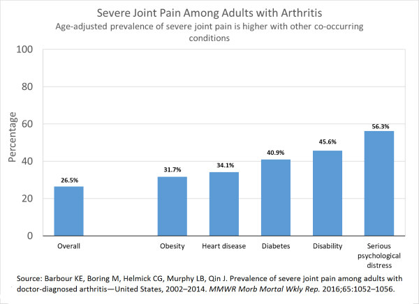 Bar chart of age-adjusted prevalence of severe joint pain among adults with arthritis, overall and for those with selected characteristics. Overall prevalence of severe joint pain among adults with arthritis: 26.5%. Prevalence of severe joint pain among adults with arthritis and obesity: 31.7%. Prevalence of severe joint pain among adults with arthritis and heart disease: 34.1%. Prevalence of severe joint pain among adults with arthritis and diabetes: 40.9%. Prevalence of severe joint pain among adults with arthritis and disability: 45.6%. Prevalence of severe joint pain among adults with arthritis and serious psychological distress: 56.3%.