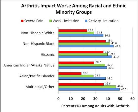 This graph shows prevalence of doctor-diagnosed arthritis using combined data from the 2002, 2003, and 2006 National Health Interview Survey. The estimated unadjusted prevalence (percent) and weighted number of adults with arthritis for each group was whites, 24% (36 million); blacks, 19% (4.6 million); Hispanics, 11% (2.9 million); AI/AN, 25% (280,000); API, 8% (667,000); and MRO, 21% (469,000).