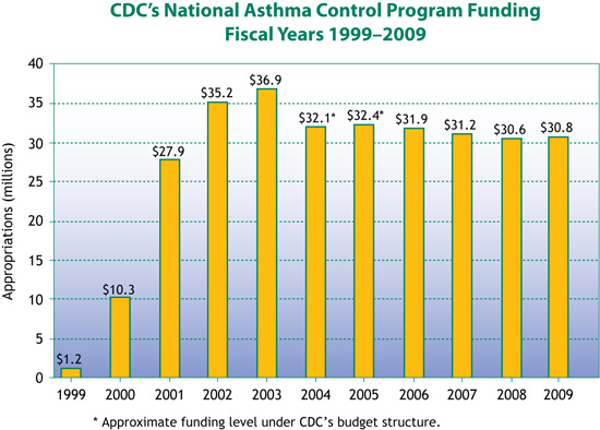 Chart: CDC's National Asthma Control Funding - Fiscal Years 1999-2009