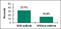 adult asthma bar graph