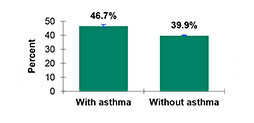 bar chart showing percent of flu vaccinations in adults with asthma and without asthma