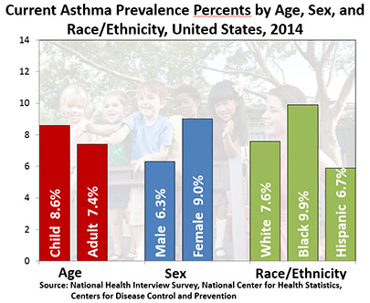 Percents by Age, Sex, and Race, United States, 2012. Age: Child = 8.6%, Adult =  7.4%, Sex: Male = 6.3%, Female =  9.0%, Race/Ethnicity: White =  7.6%, Black =  9.9%, Hispanic =  6.7%. Source: National Health Interview Survey, National Center for Health Statistics, Centers for Disease Control and Prevention.