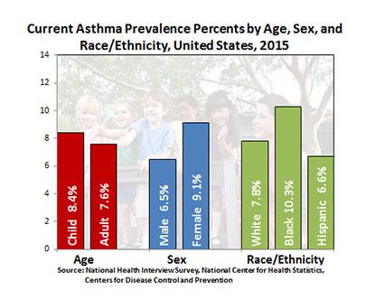 Cdc asthma data and surveillance asthma surveillance data asthma surveillance data sciox Gallery