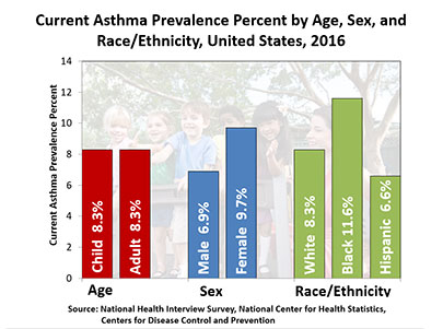 graph showing current asthma prevalence percent by age, sex and race/ethnicity united states 2016