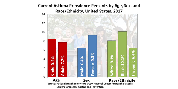 Asthma Surveillance Data Cdc