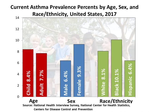 graph showing current asthma prevalence percent by age, sex and race/ethnicity united states 2017