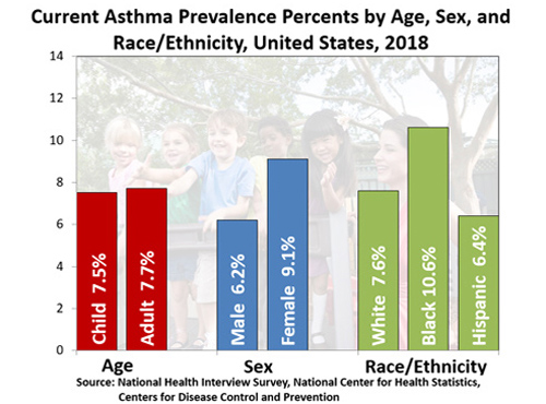 Current Asthma Prevalence datagraph, 2018