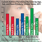 Current Asthma Prevalence Percents by Age, Sex, and Race, United States, 2011. Age: Child = 9.5%, Adult = 8.2%, Sex: Male = 7.2%, Female = 9.7%, Race/Ethnicity: White = 8.2%, Black = 11.6%, Hispanic = 7.3%.  Source: National Health Interview Survey, National Center for Health Statistics, Centers for Disease Control and Prevention