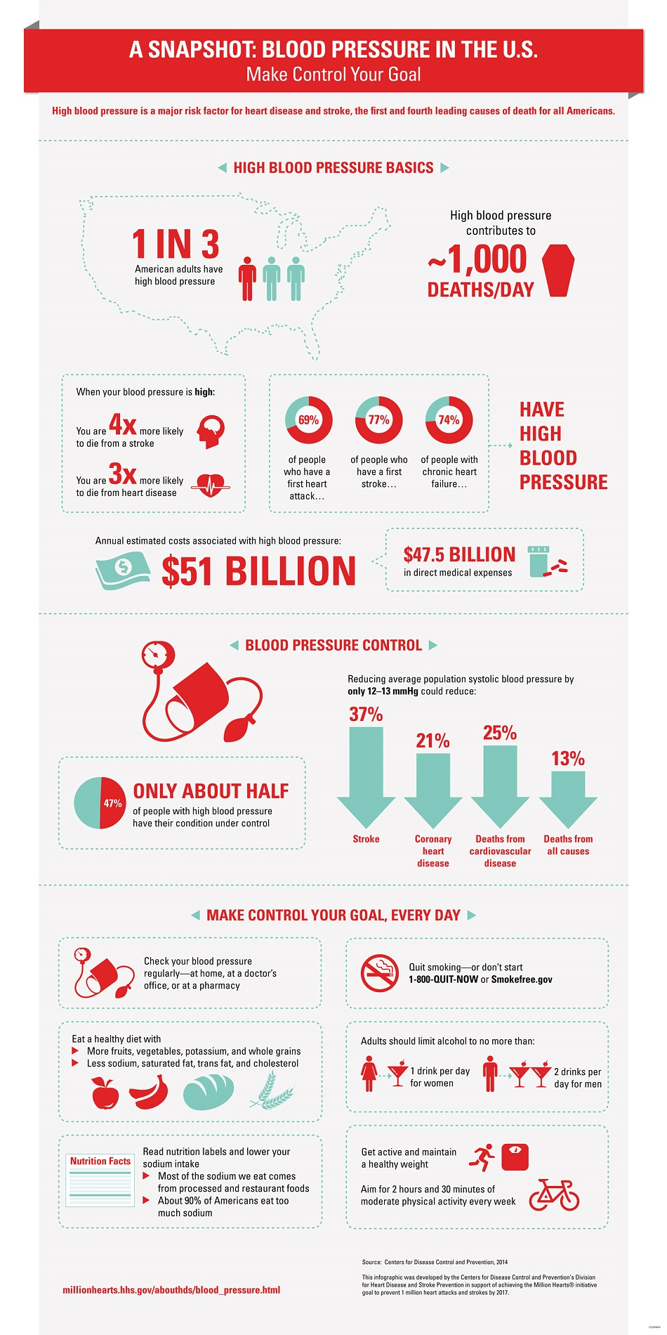 A Snapshot: Blood Pressure in the U.S. Make Control Your Goal. High blood pressure is a major risk factor for heart disease and stroke, the first and fourth leading causes of death for all Americans. High Blood Pressure Basics. 1 in 3 adults have high blood pressure. High blood pressure contributes to ~1,000 deaths/day. When your blood pressure is high, you are 4 times more likely to die from a stroke, and you are 3 times more likely to die from heart disease. 69% of people who have a first heart attack, 77% of people who have a first stroke, and 74% of people with chronic heart failure have high blood pressure. Annual estimated costs associated with high blood pressure: $51 billion, including $47.5 billion in direct medical expenses. Blood Pressure Control. Only about half of people with high blood pressure have their condition under control. Reducing average population systolic blood pressure by only 12–13 mmHg could reduce stroke by 37%, coronary heart disease by 21%, deaths from cardiovascular disease by 25%, and deaths from all causes by 13%. Make Control Your Goal, Every Day. Check your blood pressure regularly—at home, at a doctor's office, or at a pharmacy. Eat a healthy diet with more fruits, vegetables, potassium, and whole grains and less sodium, saturated fat, trans fat, and cholesterol . Read nutrition labels and lower your sodium intake. Most of the sodium we eat comes from processed and restaurant foods. About 90% of Americans eat too much sodium. Quit smoking—or don't start. 1-800-QUIT-NOW or Smokefree.gov. Adults should limit alcohol to no more than 1 drink per day for women and 2 drinks per day for men. Get active and maintain a healthy weight. Aim for 2 hours and 30 minutes of moderate physical activity every week. This infographic was developed by the Centers for Disease Control and Prevention's Division for Heart Disease and Stroke Prevention in support of achieving the Million Hearts® initiative goal to prevent 1 million heart attacks and strokes by 2017.