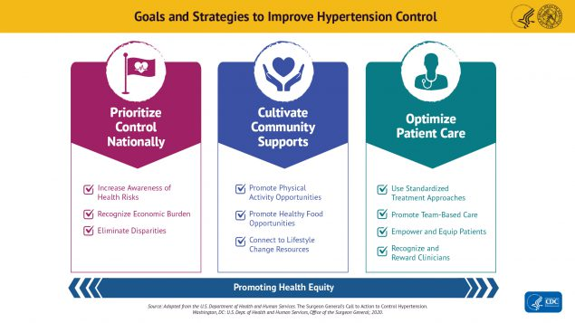 Goals and Strategies to Improve Hypertension Control. Logos of the U.S. Department of Health and Human Services and the U.S. Public Health Service. The strategies fall into three categories: Prioritize Control Nationally (illustrated by a golf flag with a heart and EKG graph line); cultivate community supports (illustrated by a pair of hands holding a heart); and optimize patient care (illustrated by a silhouette of a health care professional wearing a stethoscope. Prioritize Control Nationally: Increase awareness of health risks, recognize economic burden, and eliminate disparities. Cultivate Community Supports: Promote physical activity opportunities, promote health food opportunities, and connect to lifestyle change resources. Optimize Patient Care: Use standardized treatment approaches, promote team-based care, empower and equip patients, and recognize and reward clinicians.