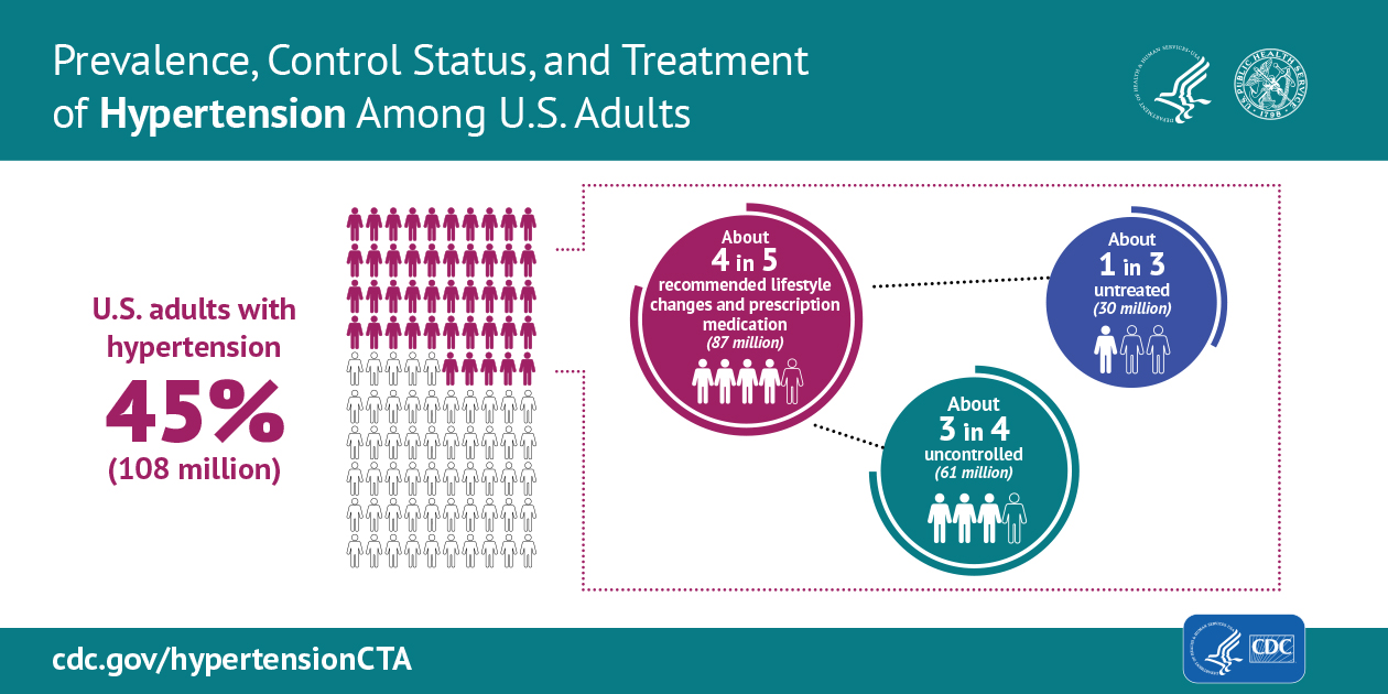 Prevalence, control status, and treatment of hypertension among U.S. adults: U.S. adults with hypertension are at 45 percent, which is 108 million people. About 4 in 5 recommended lifestyle changes and prescription medication, about 87 million. About 3 in 4 are have uncontrolled hypertension, about 61 million. About 1 in 3 have untreated hypertension, about 30 million.